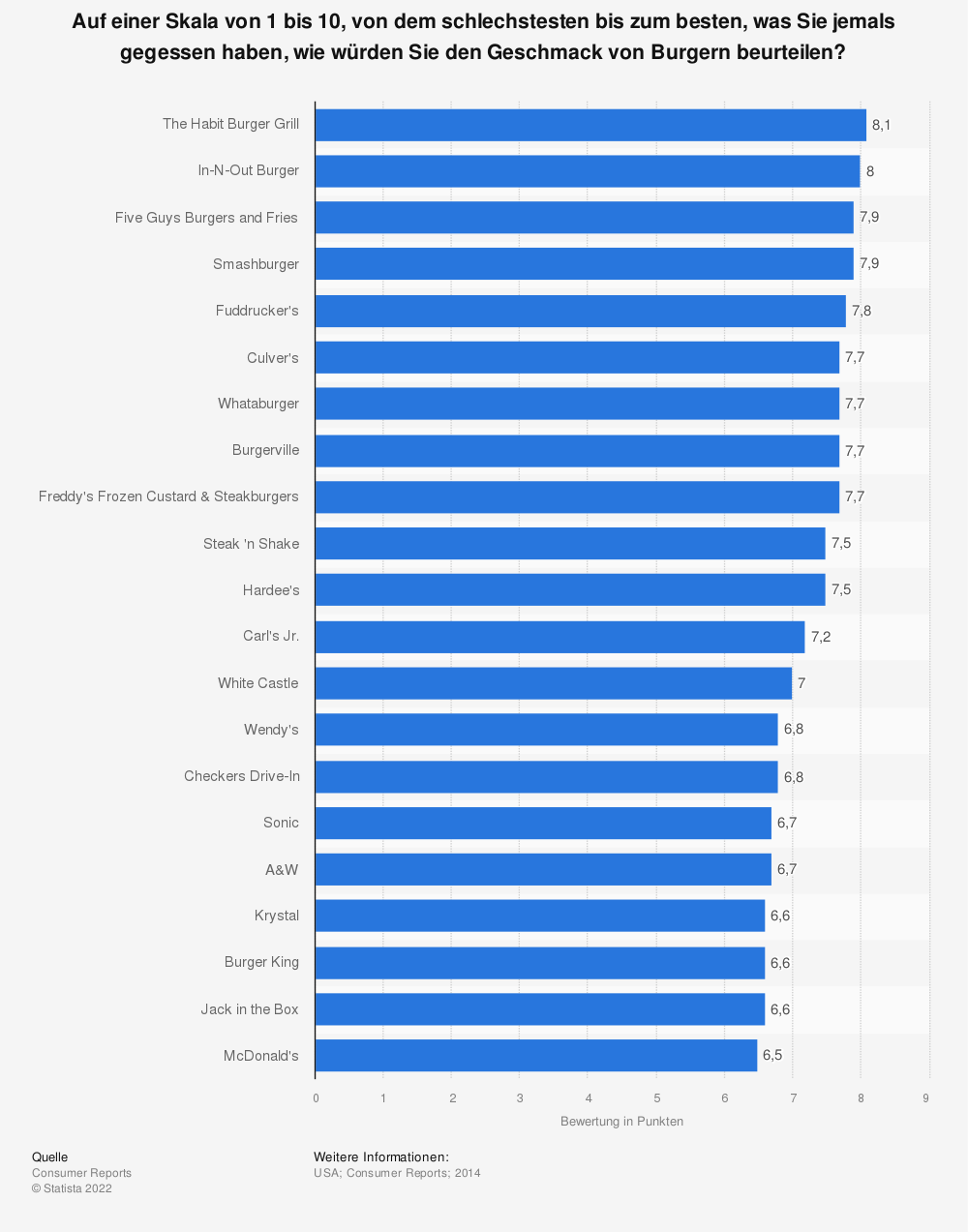 Statistik: Auf einer Skala von 1 bis 10, von dem schlechstesten bis zum besten, was Sie jemals gegessen haben, wie würden Sie den Geschmack von Burgern beurteilen? | Statista