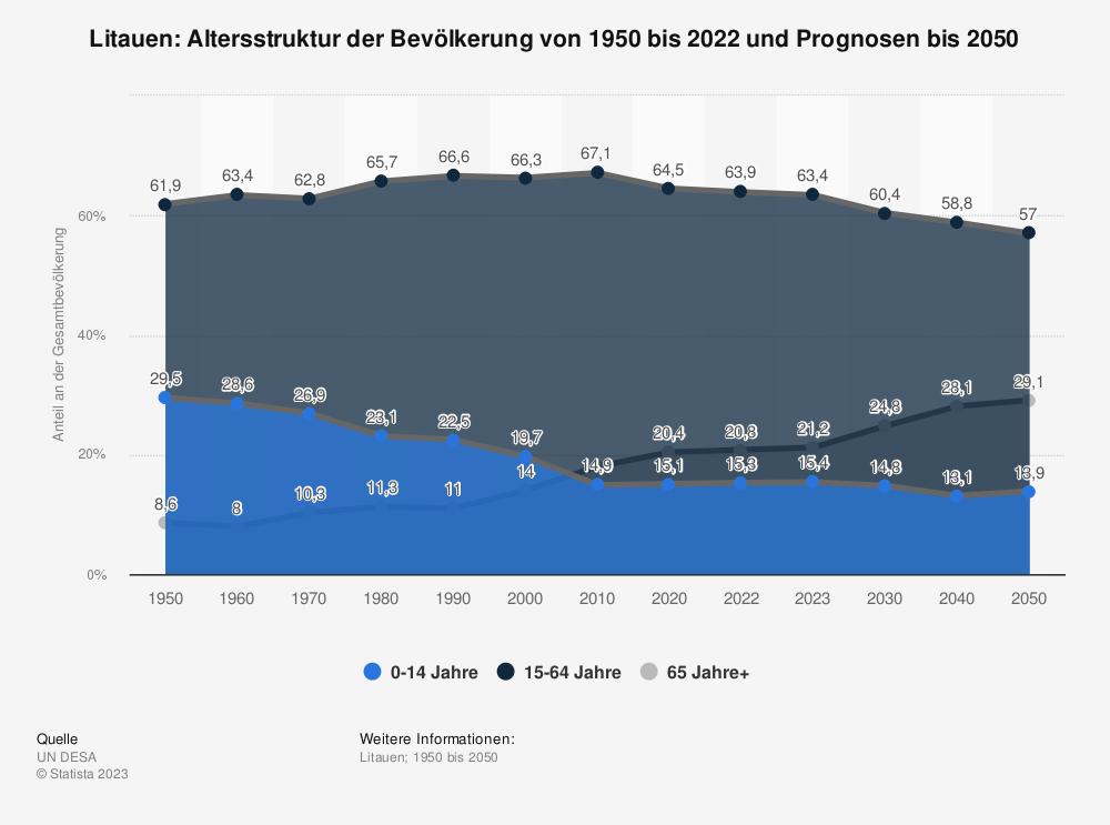 Statistik: Litauen: Altersstruktur von 2008 bis 2018 | Statista