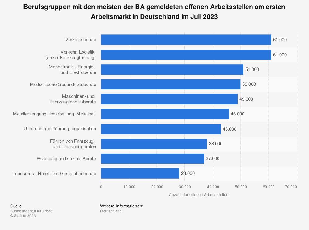 Statistik: Verteilung der offenen Arbeitsstellen in Deutschland nach Berufsgruppen im Jahr 2018 | Statista