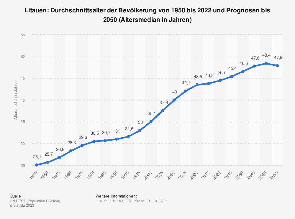Statistik: Litauen: Durchschnittsalter der Bevölkerung von 1950 bis 2020 und Prognosen bis 2050 (Altersmedian in Jahren) | Statista