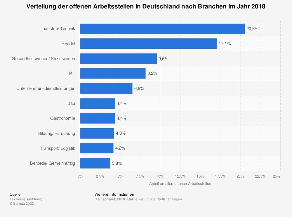 Statistik: Verteilung der offenen Arbeitsstellen in Deutschland nach Branchen im 3. Quartal 2018 | Statista
