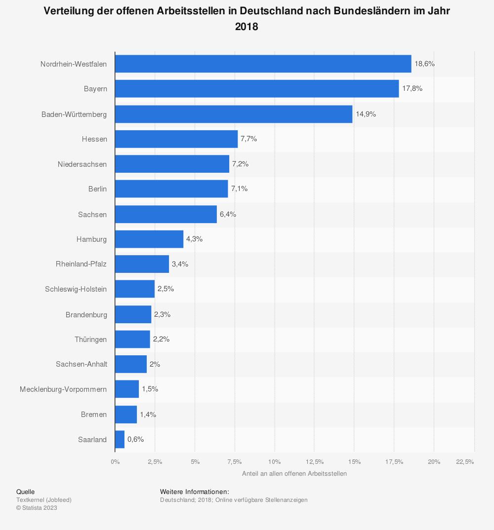 Statistik: Verteilung der offenen Arbeitsstellen in Deutschland nach Bundesländern im Jahr 2018 | Statista