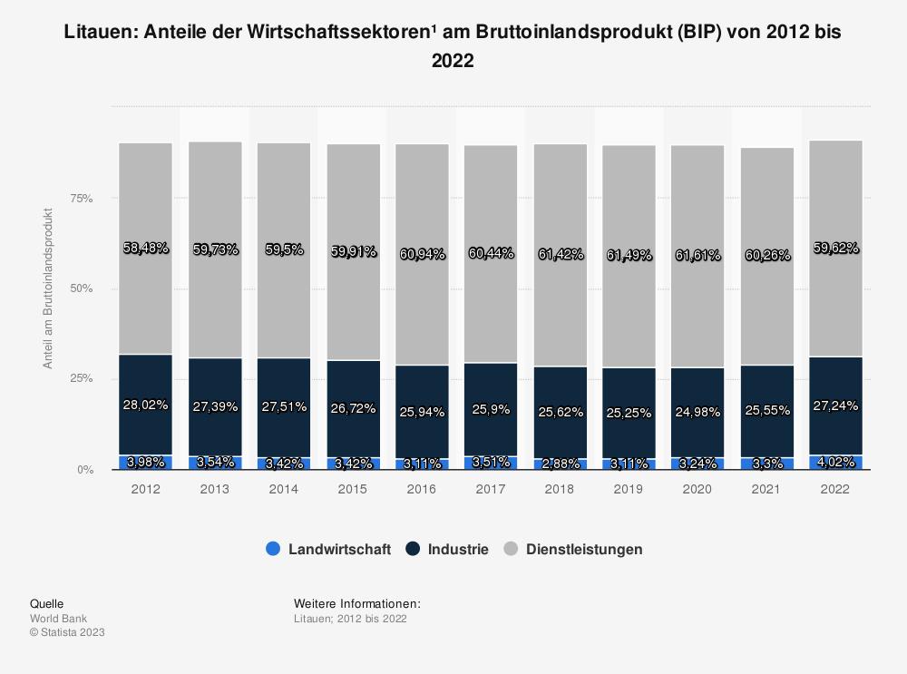Statistik: Litauen: Anteile der Wirtschaftssektoren* am Bruttoinlandsprodukt (BIP) von 2009 bis 2019 | Statista