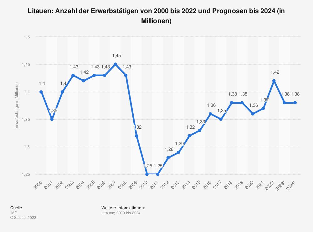 Statistik: Litauen: Anzahl der Erwerbstätigen von 2008 bis 2018 (in Millionen) | Statista