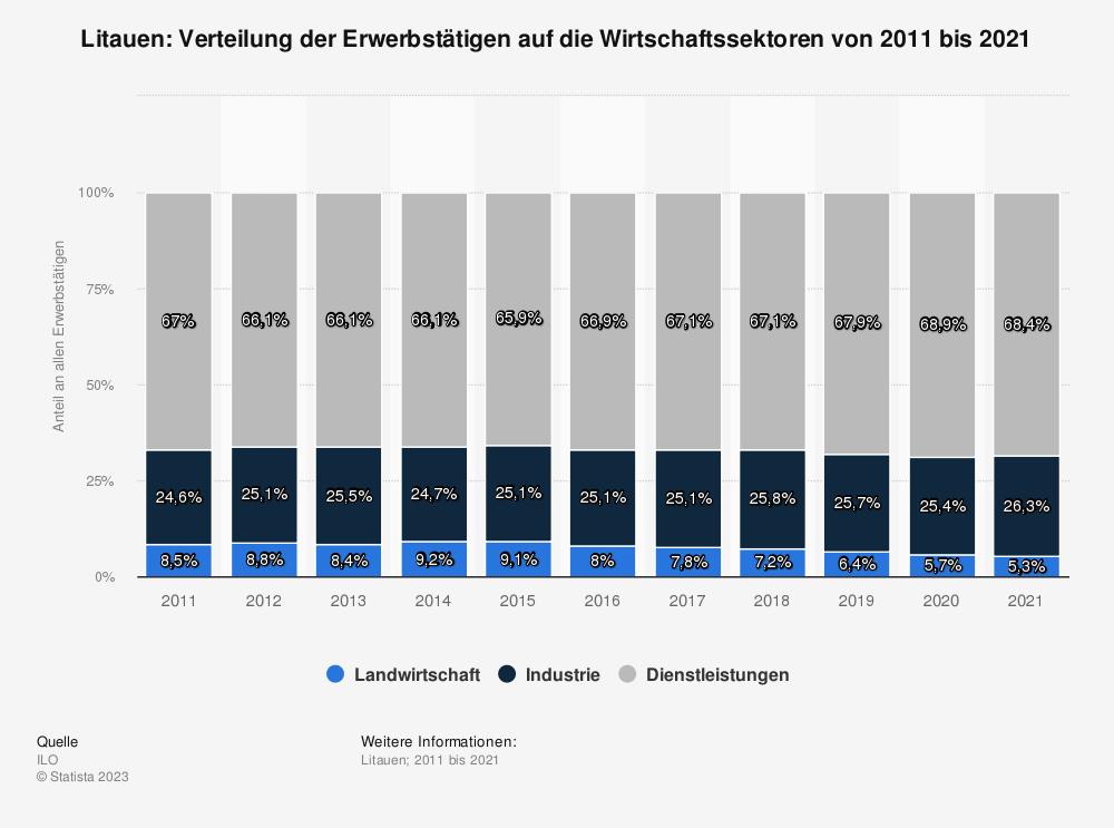Statistik: Litauen: Verteilung der Erwerbstätigen auf die Wirtschaftssektoren von 2010 bis 2020 | Statista