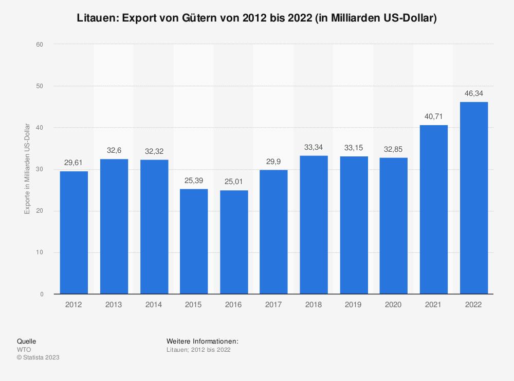 Statistik: Litauen: Export von Gütern von 2008 bis 2018 (in Milliarden US-Dollar) | Statista