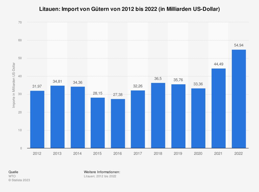 Statistik: Litauen: Import von Gütern von 2008 bis 2018 (in Milliarden US-Dollar) | Statista