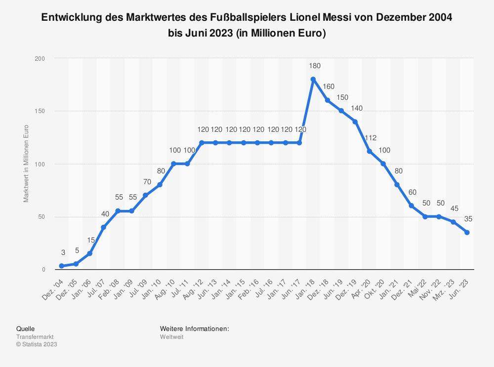 Statistik: Entwicklung des Marktwertes des Fußballspielers Lionel Messi von Dezember 2004 bis Oktober 2020 (in Millionen Euro) | Statista