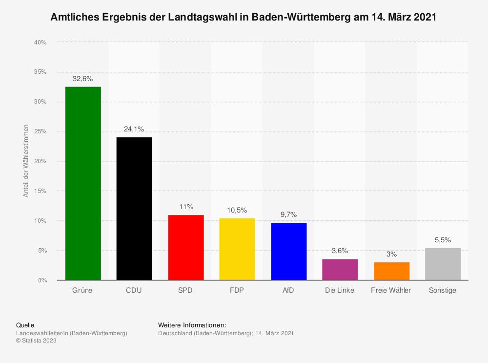 Statistik: Amtliches Ergebnis der Landtagswahl in Baden-Württemberg am 14. März 2021 | Statista