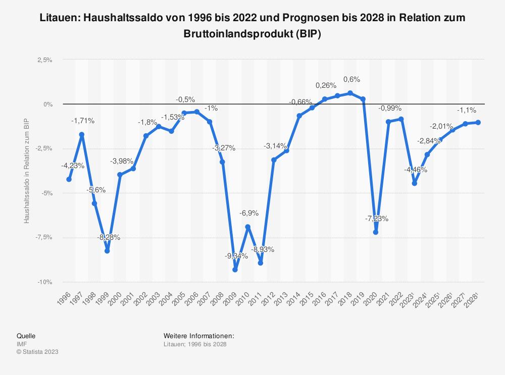 Statistik: Litauen: Haushaltssaldo von 1995 bis 2019 und Prognosen bis 2025 in Relation zum Bruttoinlandsprodukt (BIP) | Statista