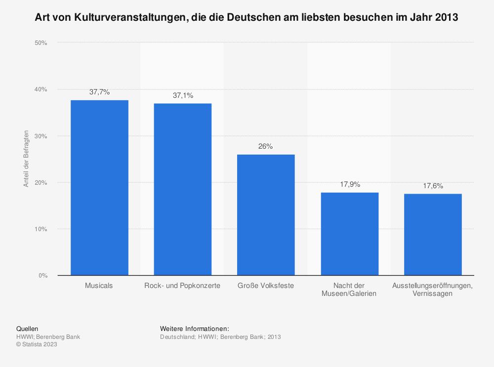 Statistik: Art von Kulturveranstaltungen, die die Deutschen am liebsten besuchen im Jahr 2013 | Statista