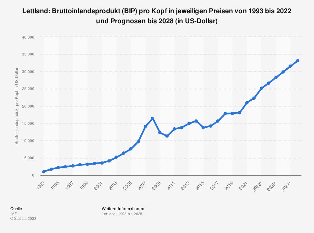 Statistik: Lettland: Bruttoinlandsprodukt (BIP) pro Kopf in jeweiligen Preisen von 2008 bis 2018 (in US-Dollar) | Statista