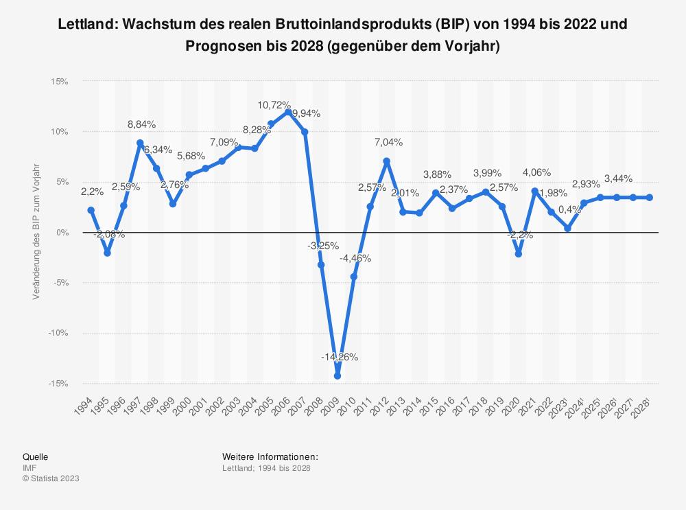 Statistik: Lettland: Wachstum des realen Bruttoinlandsprodukts (BIP) von 1993 bis 2018 und Prognosen bis 2024 (gegenüber dem Vorjahr) | Statista