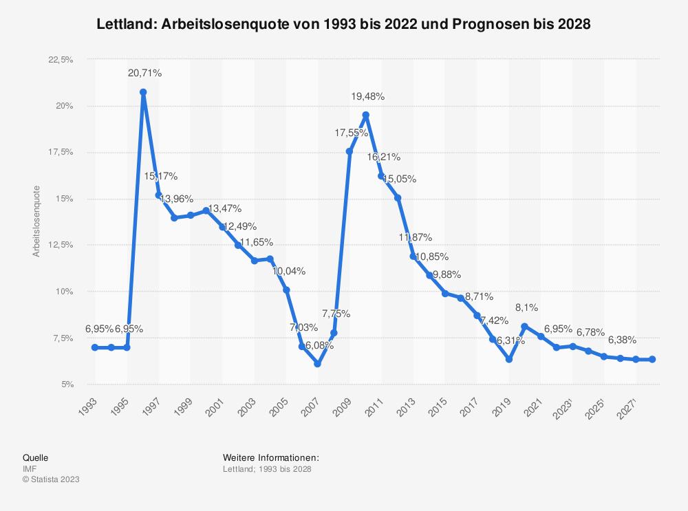 Statistik: Lettland: Arbeitslosenquote von 1992 bis 2019 und Prognosen bis 2025 | Statista