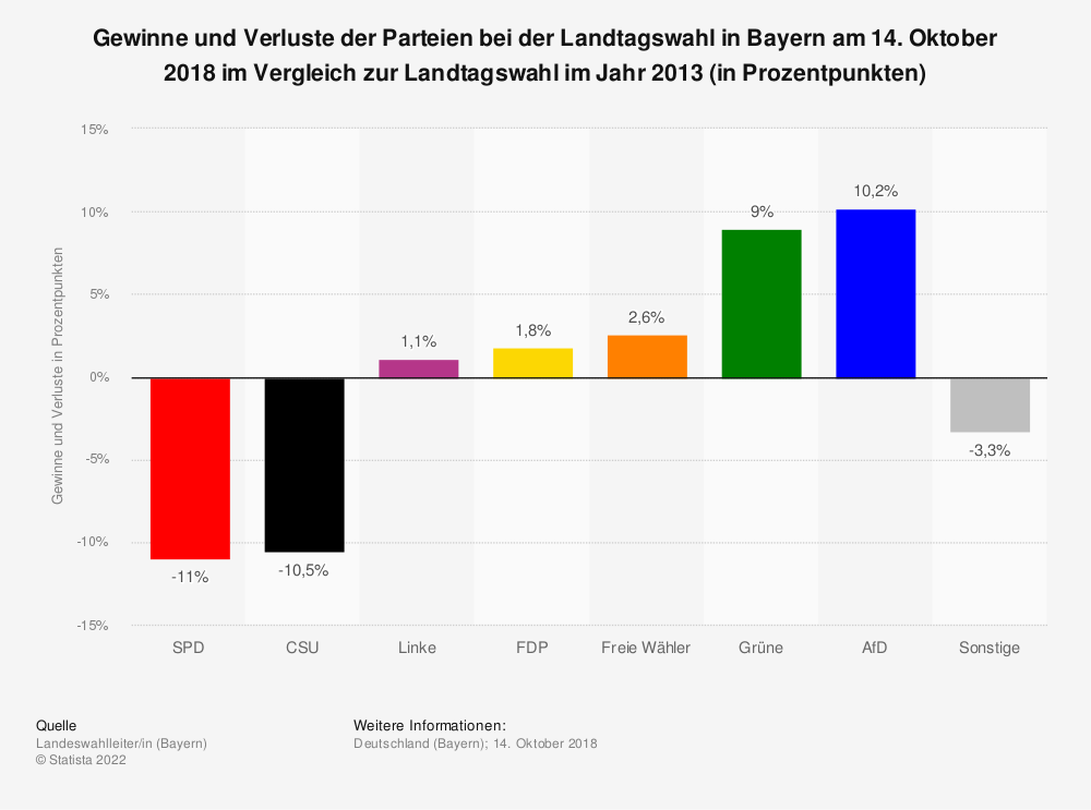 Statistik: Gewinne und Verluste der Parteien bei der Landtagswahl in Bayern am 14. Oktober 2018 im Vergleich zur Landtagswahl im Jahr 2013 (in Prozentpunkten) | Statista