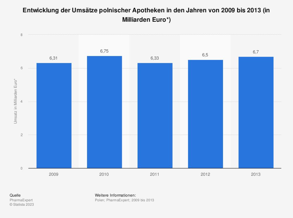 Statistik: Entwicklung der Umsätze polnischer Apotheken in den Jahren von 2009 bis 2013 (in Milliarden Euro*) | Statista