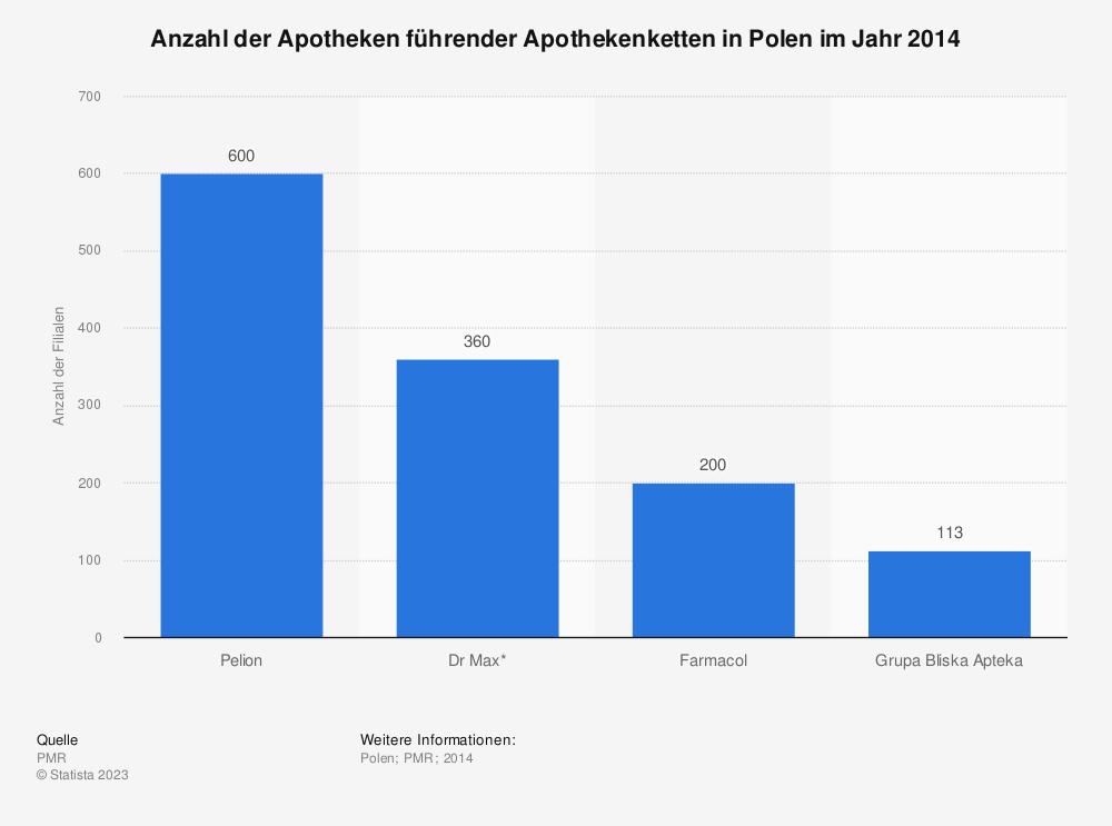 Statistik: Anzahl der Apotheken führender Apothekenketten in Polen im Jahr 2014 | Statista