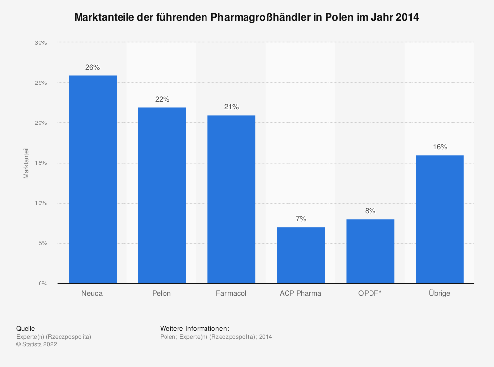 Statistik: Marktanteile der führenden Pharmagroßhändler in Polen im Jahr 2014 | Statista