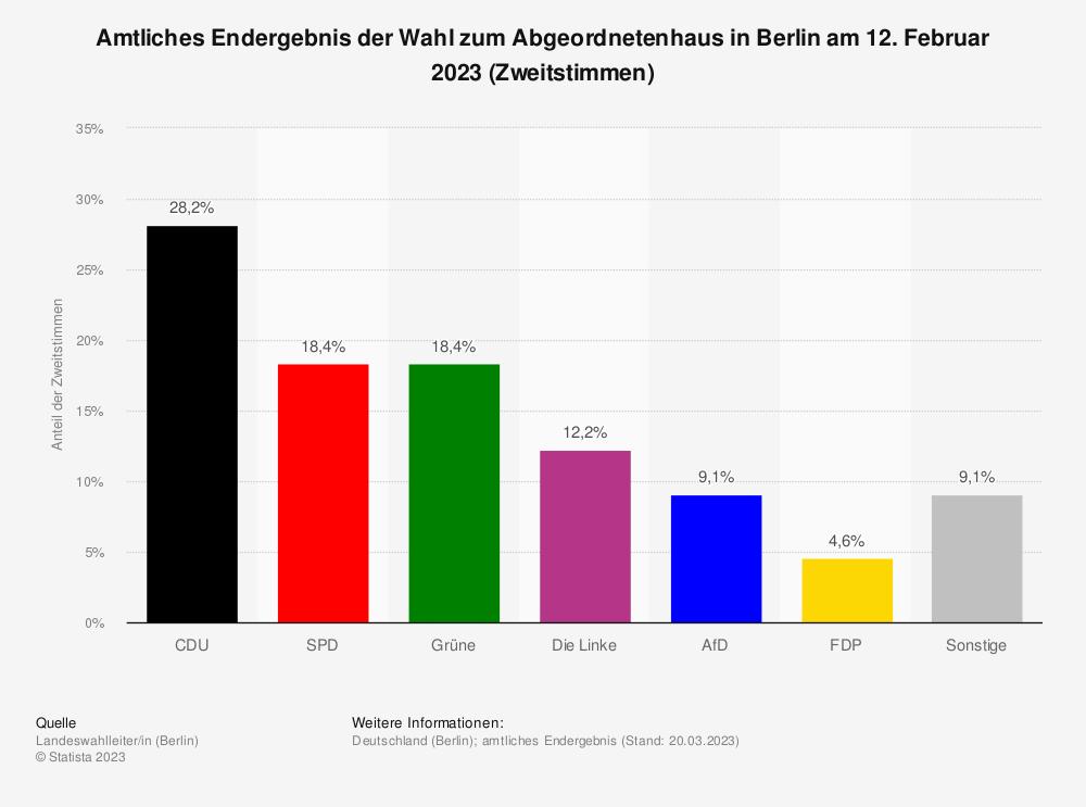 Statistik: Amtliches Ergebnis der Wahl zum Abgeordnetenhaus in Berlin am 18. September 2016 (Zweitstimmen) | Statista
