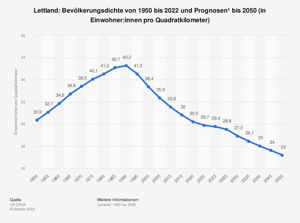 Statistik: Lettland: Bevölkerungsdichte von 2008 bis 2018 (in Einwohner pro Quadratkilometer) | Statista