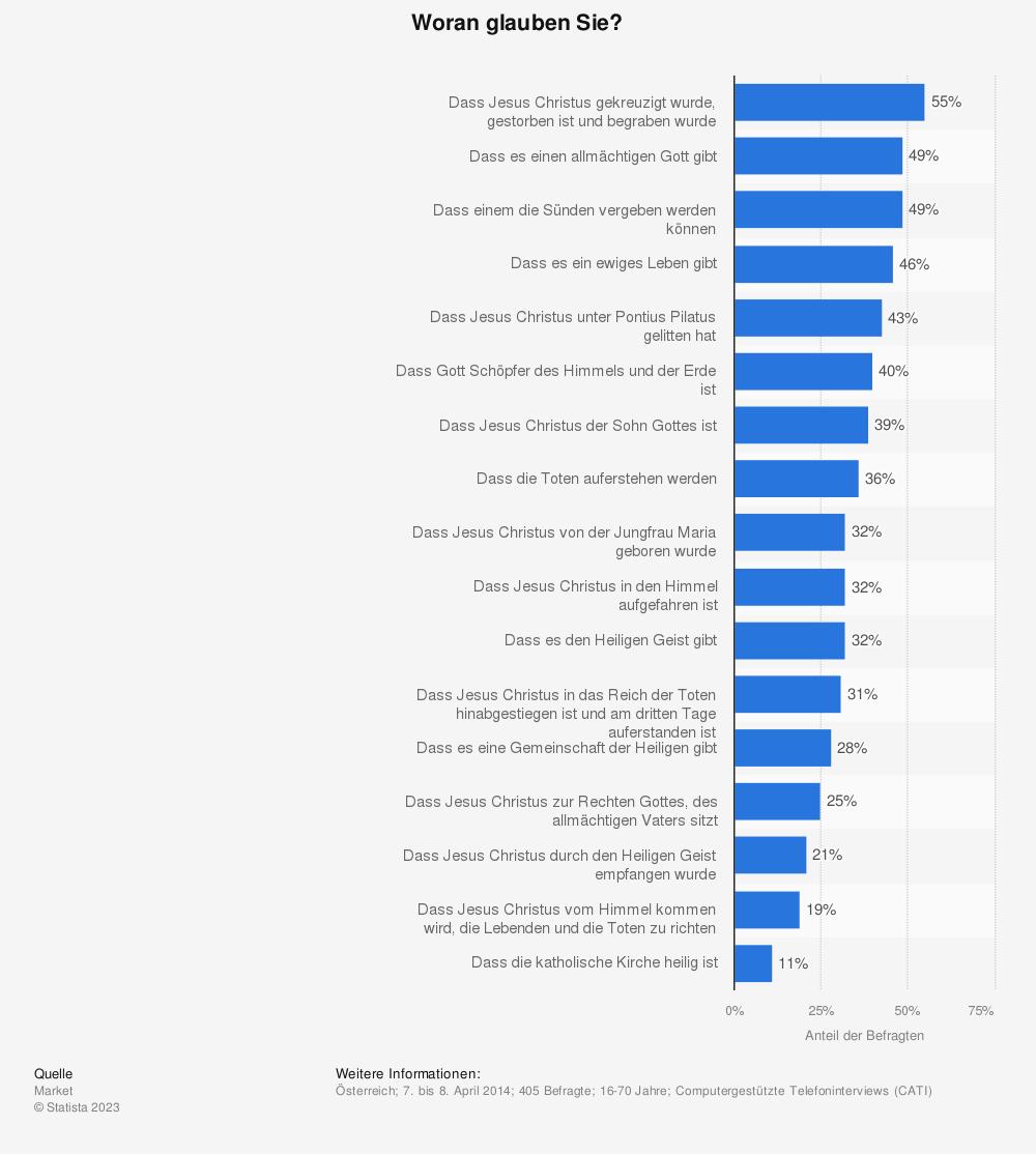 Statistik: Woran glauben Sie? | Statista