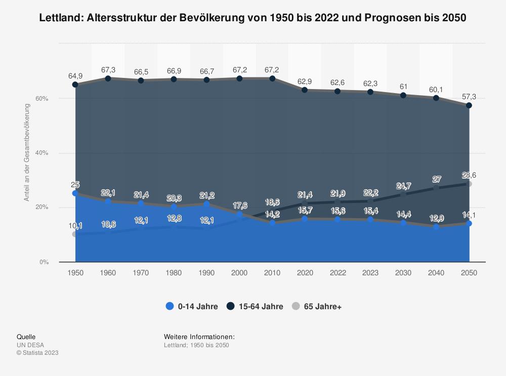 Statistik: Lettland: Altersstruktur von 2010 bis 2020 | Statista