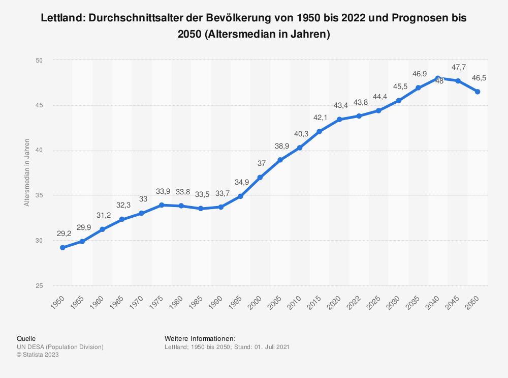 Statistik: Lettland: Durchschnittsalter der Bevölkerung von 1950 bis 2020 (Altersmedian in Jahren) | Statista