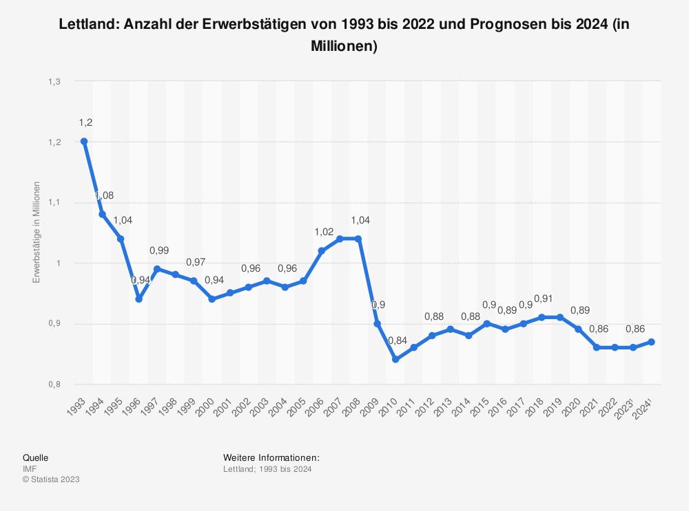 Statistik: Lettland: Anzahl der Erwerbstätigen von 1992 bis 2019 und Prognosen bis 2021 (in Millionen) | Statista