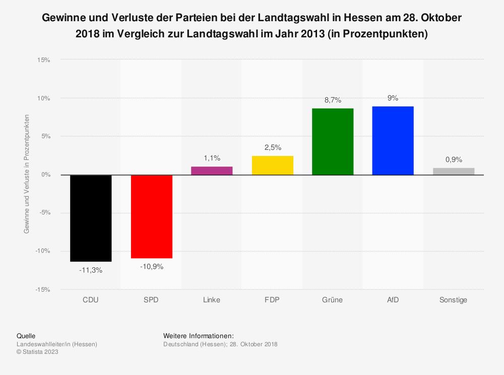 Statistik: Gewinne und Verluste bei der Landtagswahl am 28. Oktober 2018 in Hessen im Vergleich zur Landtagswahl im Jahr 2013 | Statista