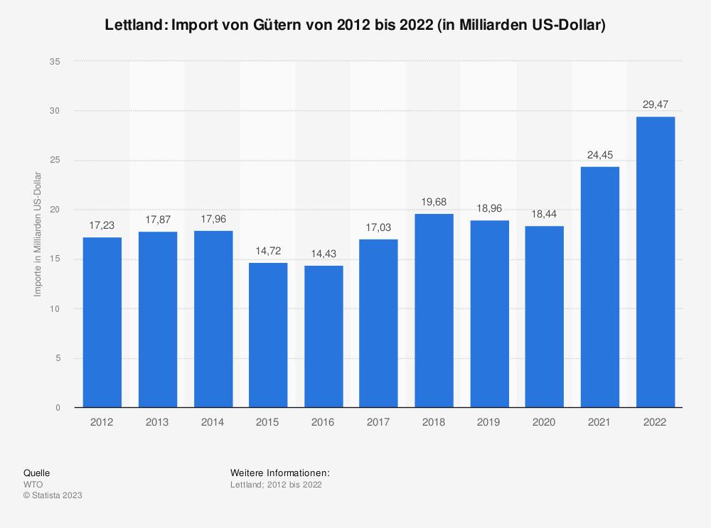 Statistik: Lettland: Import von Gütern von 2008 bis 2018 (in Milliarden US-Dollar) | Statista