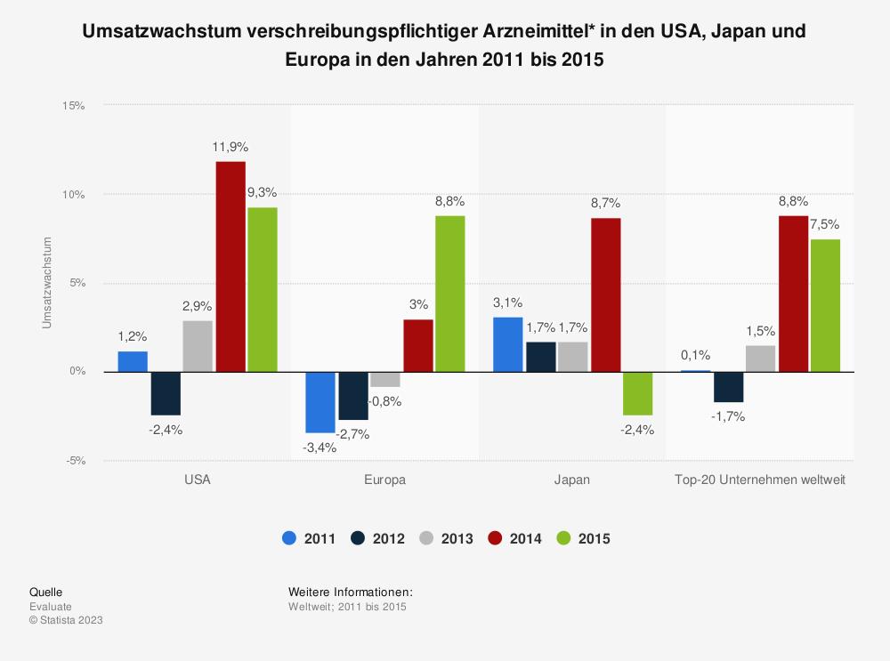 Statistik: Umsatzwachstum verschreibungspflichtiger Arzneimittel* in den USA, Japan und Europa in den Jahren 2011 bis 2015 | Statista