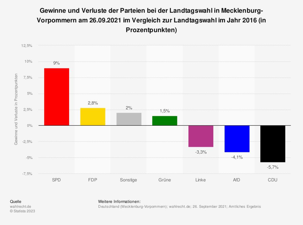 Statistik: Gewinne und Verluste der Parteien bei der Landtagswahl in Mecklenburg-Vorpommern am 26.09.2021 im Vergleich zur Landtagswahl im Jahr 2016 (in Prozentpunkten)   Statista