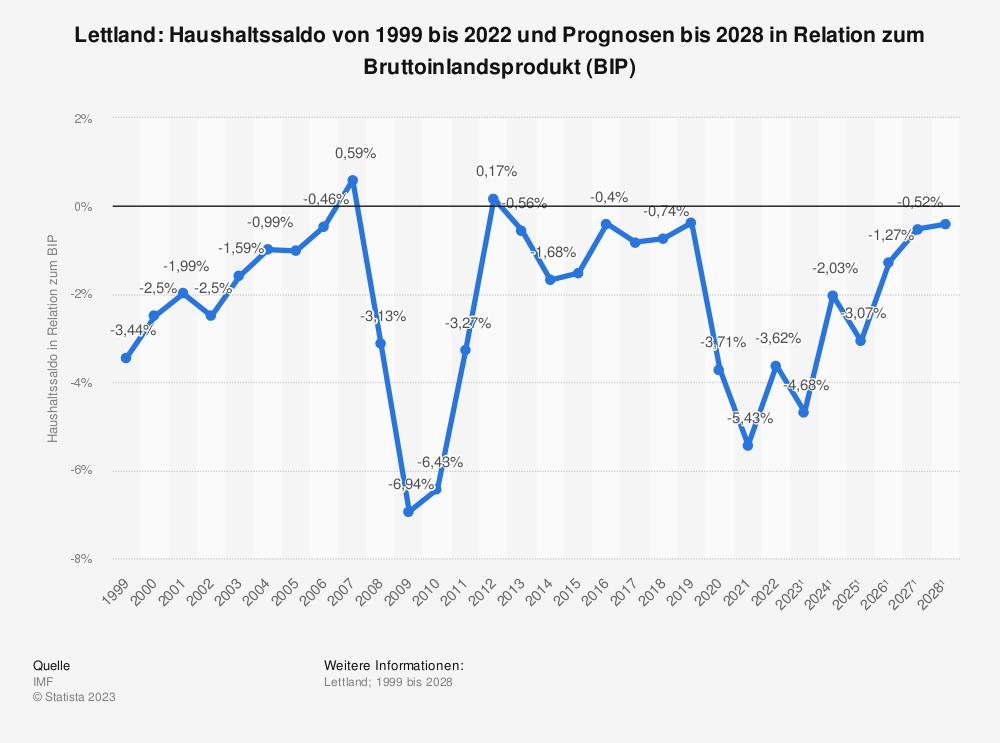 Statistik: Lettland: Haushaltssaldo von 2008 bis 2018 in Relation zum Bruttoinlandsprodukt (BIP) | Statista