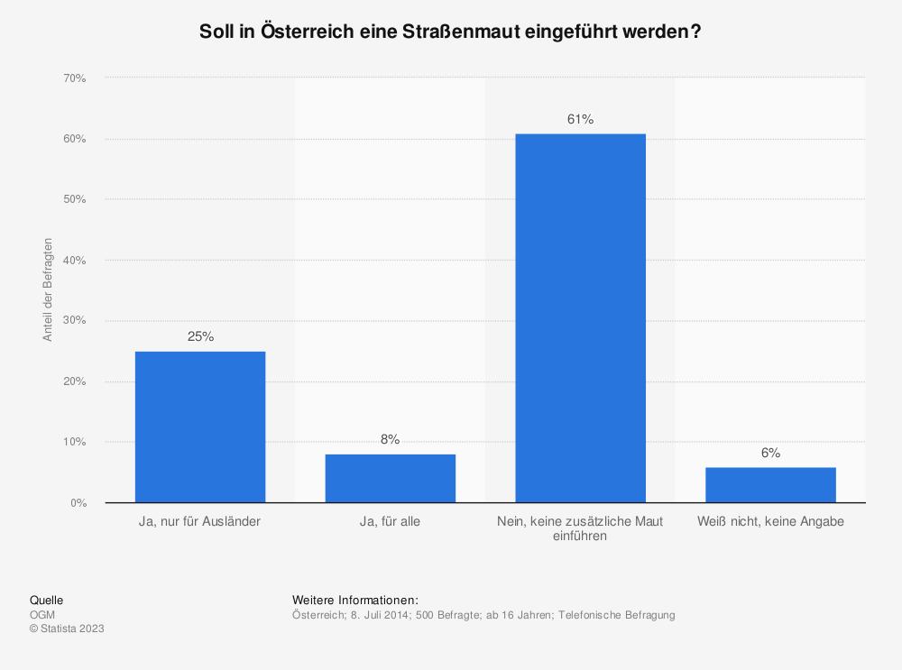 Statistik: Soll in Österreich eine Straßenmaut eingeführt werden? | Statista