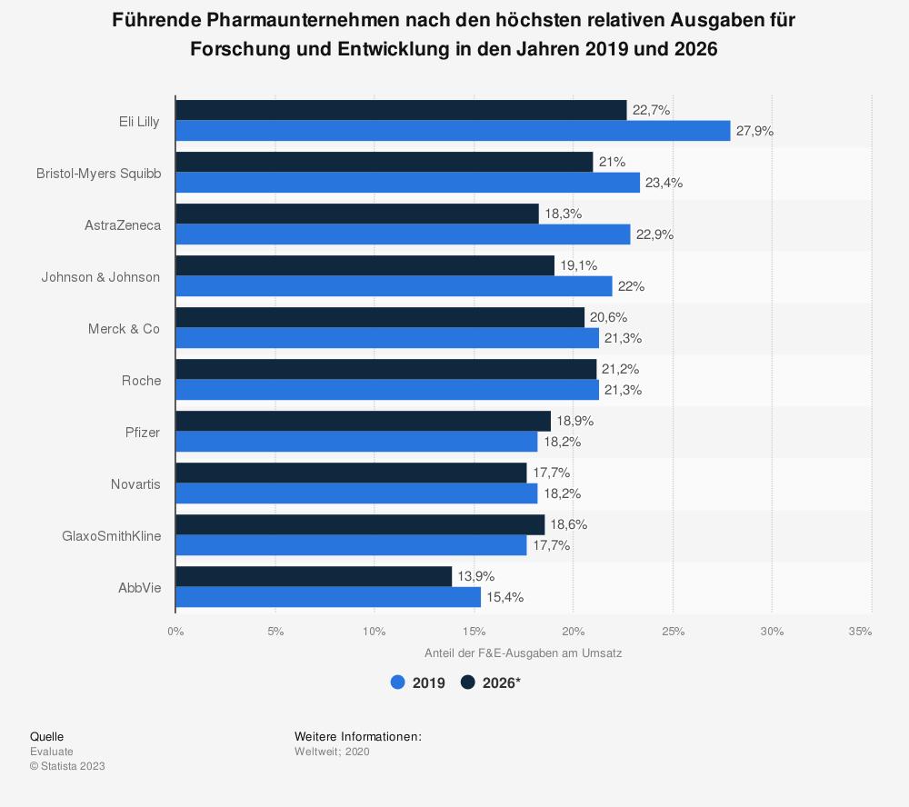 Statistik: Führende Pharmaunternehmen nach den höchsten relativen Ausgaben für Forschung und Entwicklung in den Jahren 2017 und 2024 | Statista
