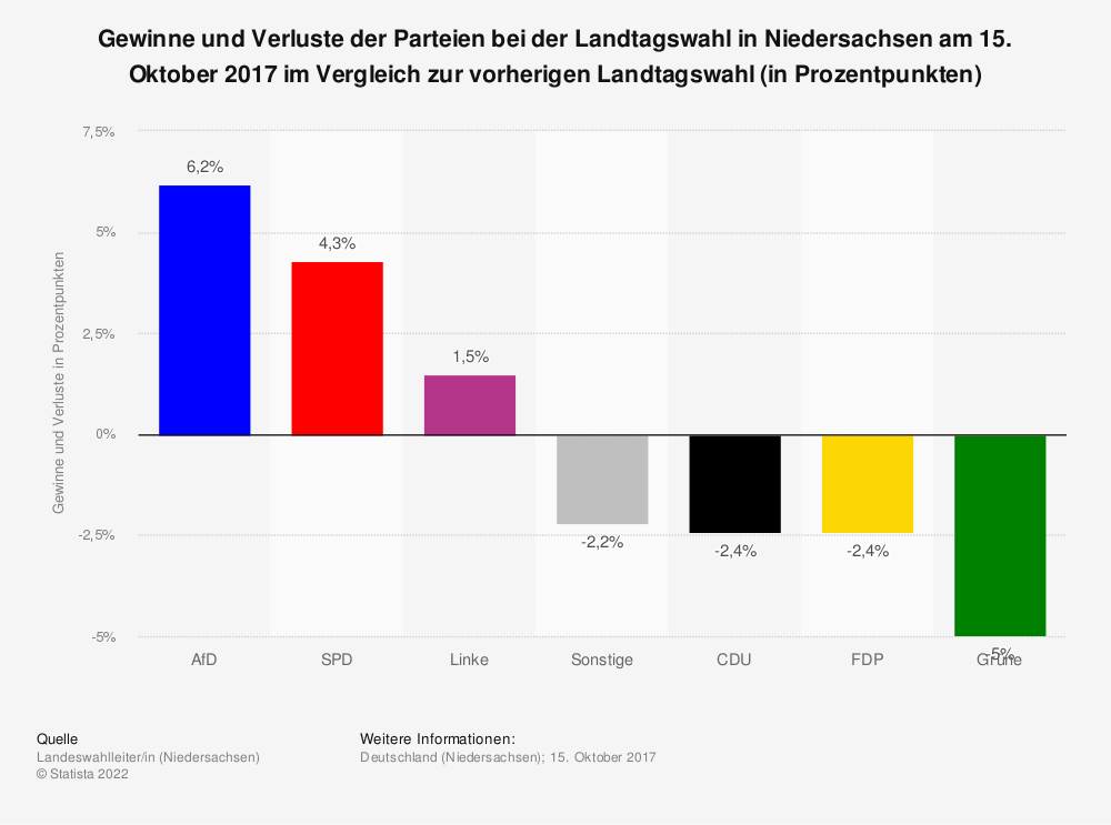 Statistik: Gewinne und Verluste der Parteien bei der Landtagswahl am 15. Oktober 2017 in Niedersachsen im Vergleich zur vorherigen Landtagswahl (in Prozentpunkten) | Statista