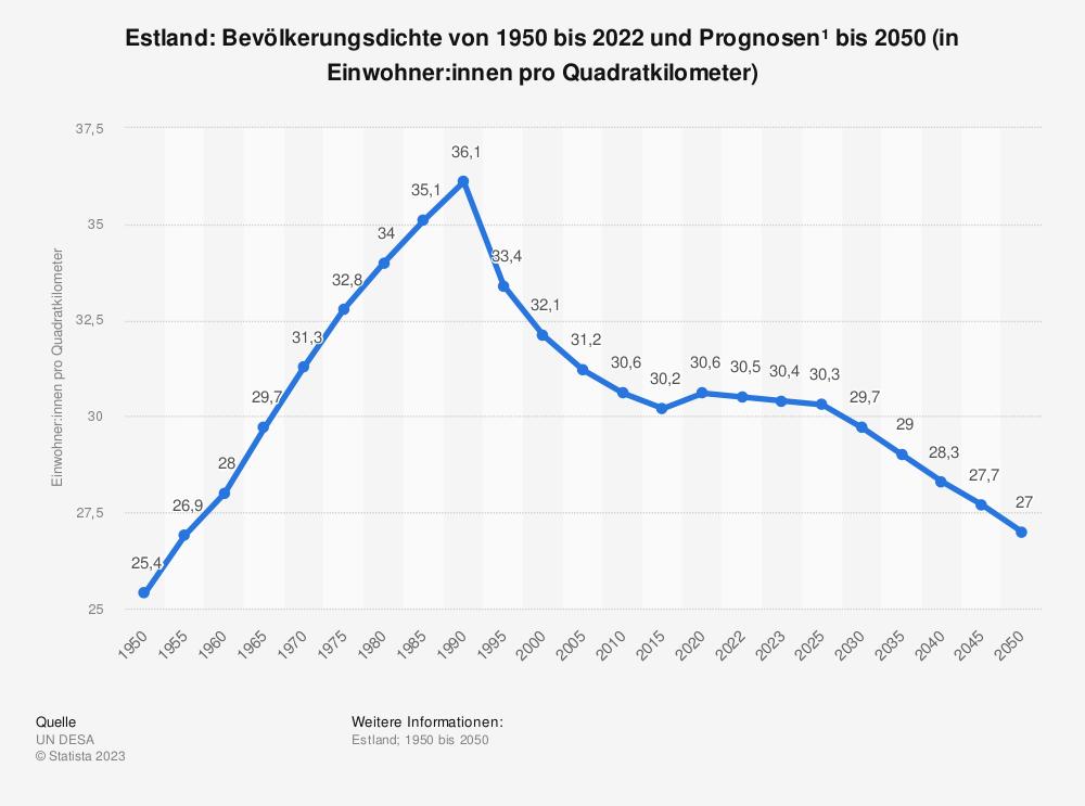 Statistik: Estland: Bevölkerungsdichte von 2008 bis 2018 (in Einwohner pro Quadratkilometer) | Statista