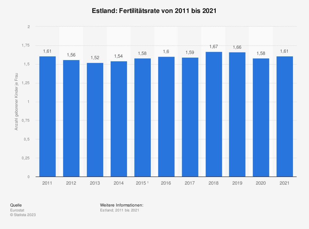 Statistik: Estland: Fertilitätsrate von 2008 bis 2018 | Statista