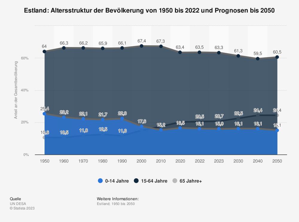 Statistik: Estland: Altersstruktur von 2008 bis 2018 | Statista