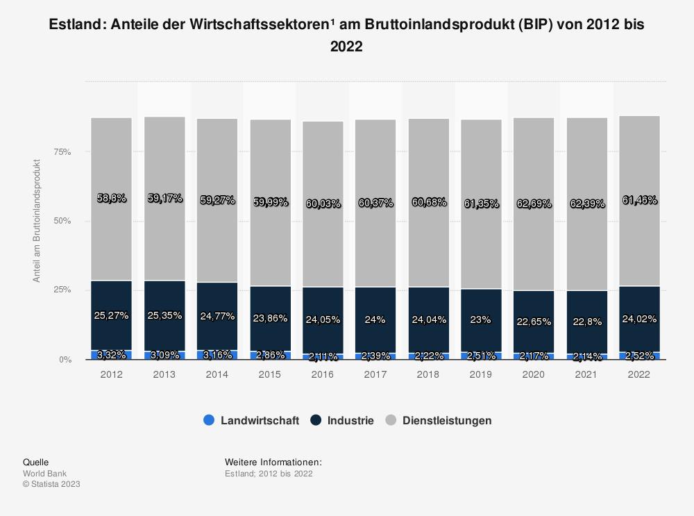Statistik: Estland: Anteile der Wirtschaftssektoren* am Bruttoinlandsprodukt (BIP) von 2009 bis 2019 | Statista
