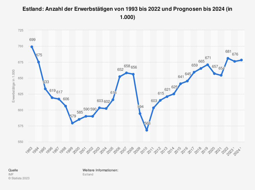 Statistik: Estland: Anzahl der Erwerbstätigen von 2008 bis 2018 (in 1.000) | Statista
