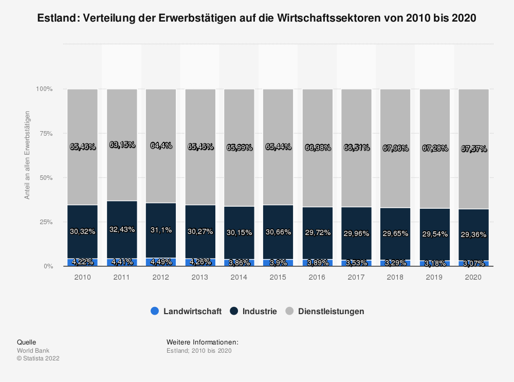 Statistik: Estland: Verteilung der Erwerbstätigen auf die Wirtschaftssektoren von 2008 bis 2018 | Statista