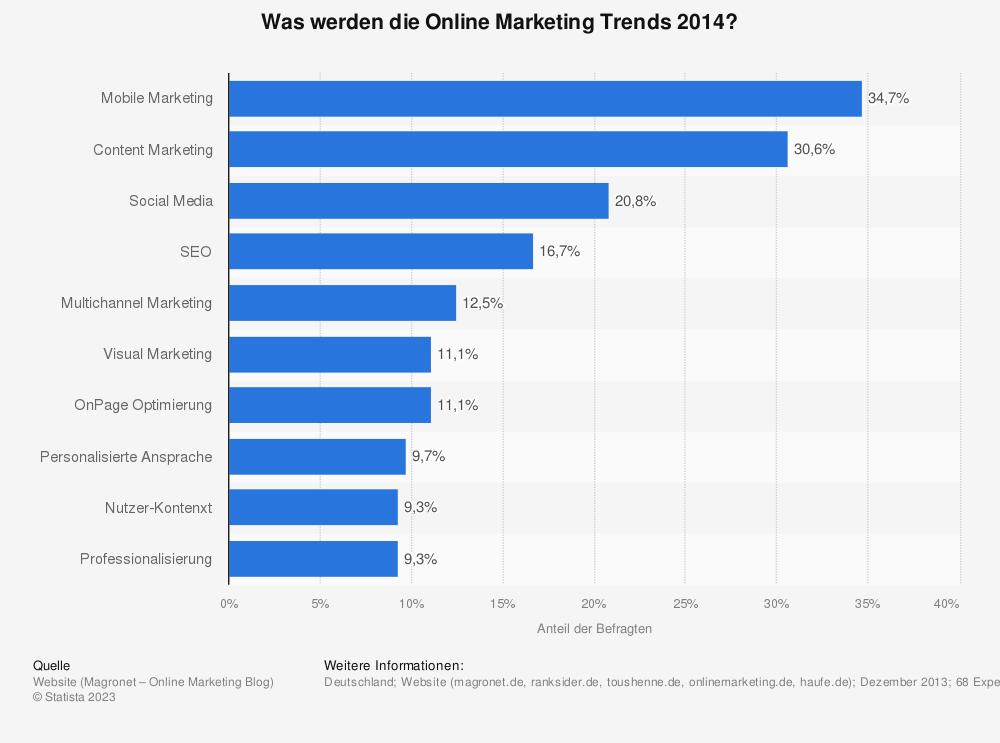 Statistik: Was werden die Online Marketing Trends 2014? | Statista
