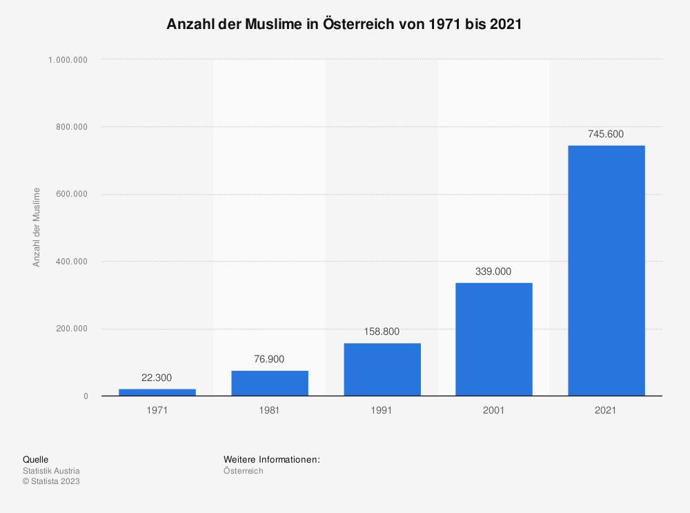 Statistik: Anzahl der Muslime in Österreich von 1971 bis 2016 | Statista