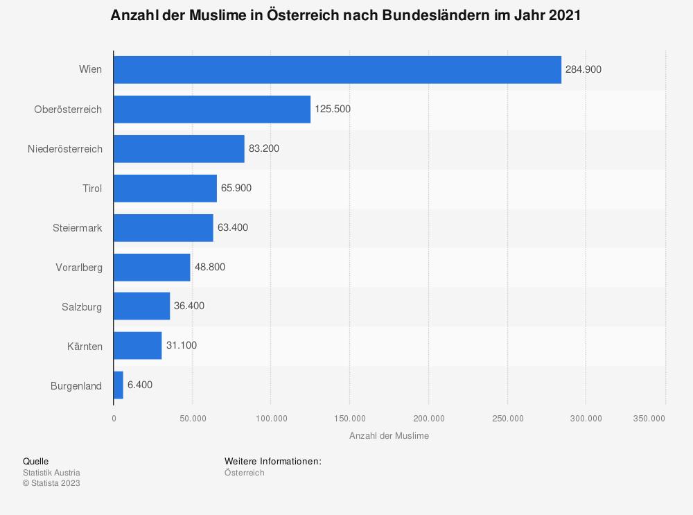 Statistik: Anzahl der muslimischen Religionsangehörigen in Österreich nach Bundesländern in den Jahren 2001 und 2012* | Statista