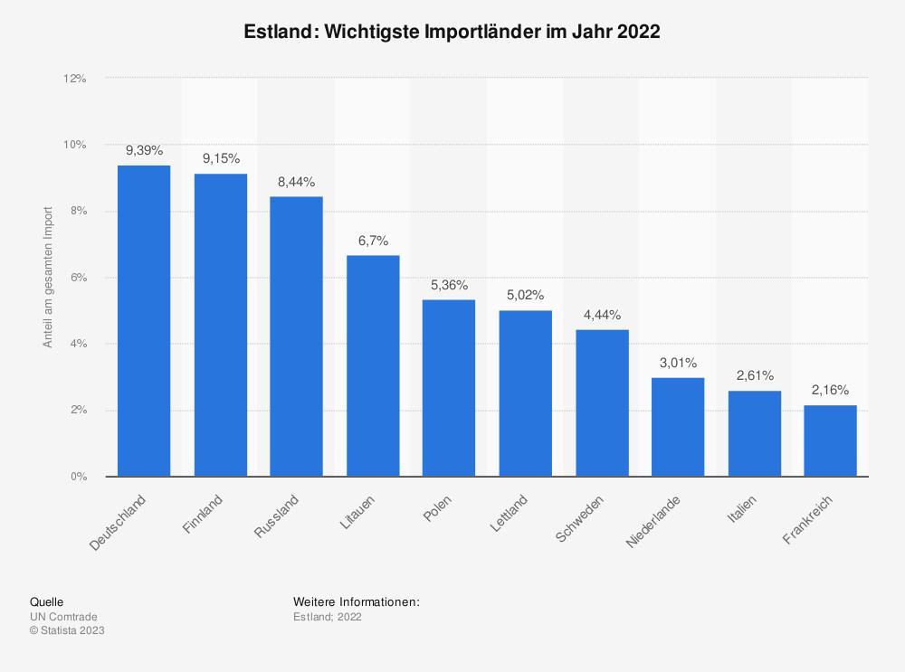 Statistik: Estland: Wichtigste Importländer im Jahr 2017 | Statista