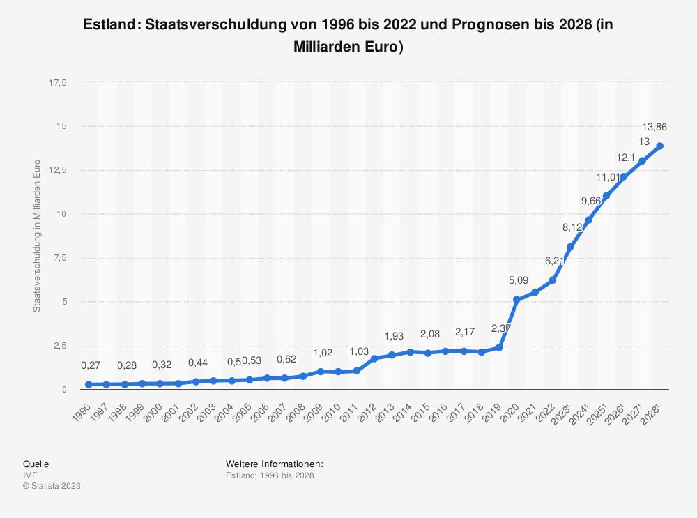 Statistik: Estland: Staatsverschuldung von 1995 bis 2018 und Prognosen bis 2024 (in Milliarden Euro) | Statista
