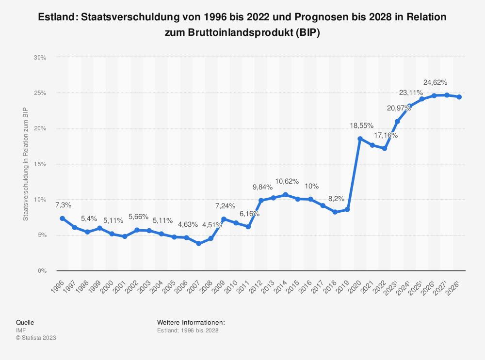 Statistik: Estland: Staatsverschuldung von 1995 bis 2019 und Prognosen bis 2026 in Relation zum Bruttoinlandsprodukt (BIP) | Statista