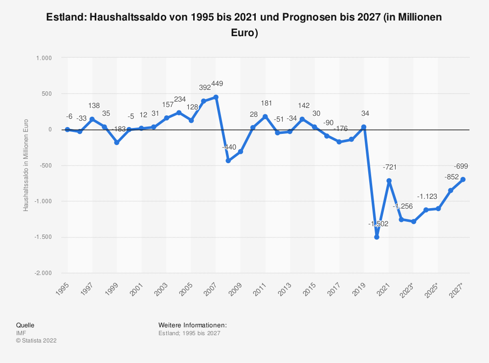 Statistik: Estland: Haushaltssaldo von 2008 bis 2018 (in Millionen Euro) | Statista