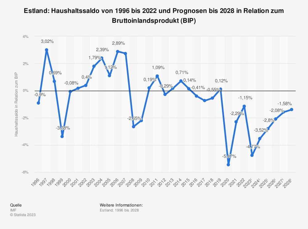 Statistik: Estland: Haushaltssaldo von 1995 bis 2019 und Prognosen bis 2025 in Relation zum Bruttoinlandsprodukt (BIP) | Statista